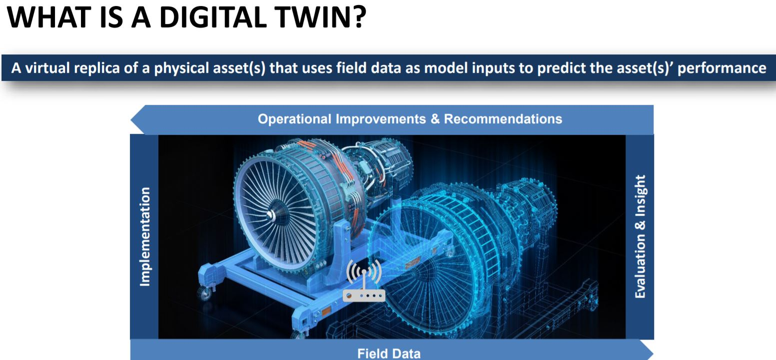 From simulation powered design to predictive digital twins